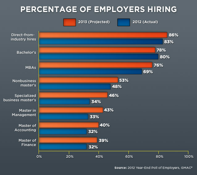 Job Market Looking Up For Those Earning Graduate Degrees In 2013