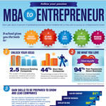 Entrepreneurship Infographic