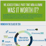 Women and Part-Time MBA
