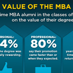 Value of the MBA Infographic