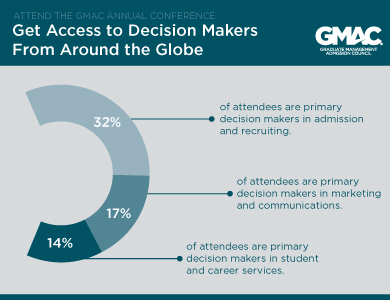 Who Attends the GMAC Annual Conference