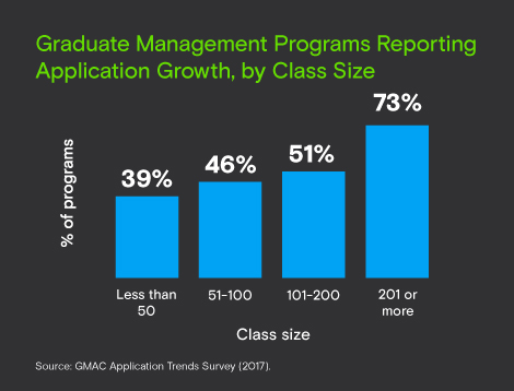 Largest, most popular business school programs see application growth