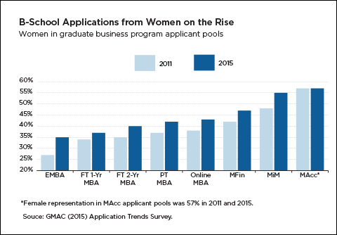 B-school applications from women on the rise