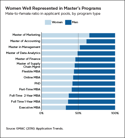 Women well represented in non-MBA master's programs
