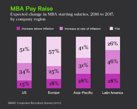 MBA Pay Raise