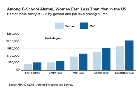 The Gender Pay Gap Men Still Out Earn Women At All Job Levels
