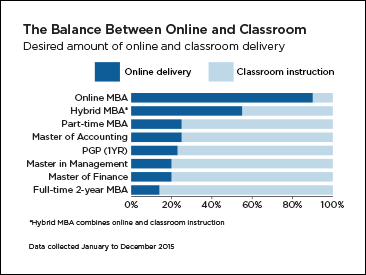 The Balance Between Online and Classroom