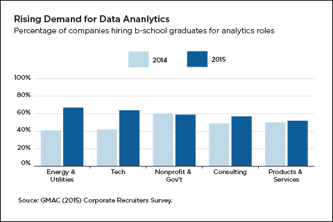 rising employer demand for data analytics