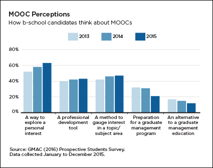 How b-school candidates think about MOOCs