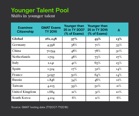 Younger talent pool