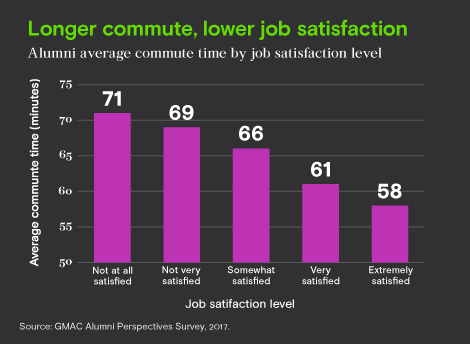 Average commute time by job satisfaction