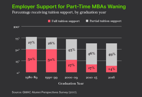 Employer support for part-time MBAs waning