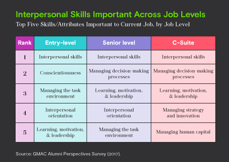 B School Alumni Say Interpersonal Skills Critical To Success At All