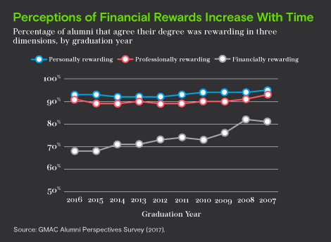 Perception of financial rewards increase with time