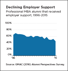 declining employer support
