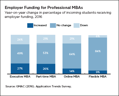 Employer funding for professional MBAs