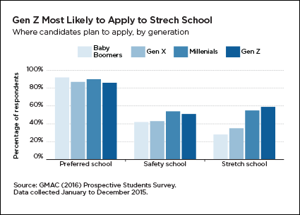 Gen Z most likely to apply to stretch school