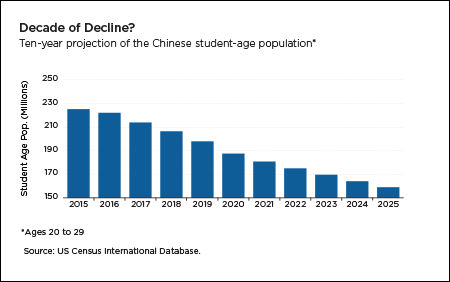 Population projections for the student age population in China