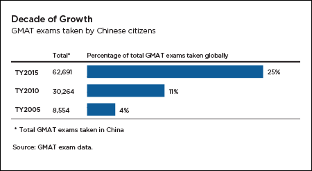 Growth in GMAT exams completed by Chinese citizens