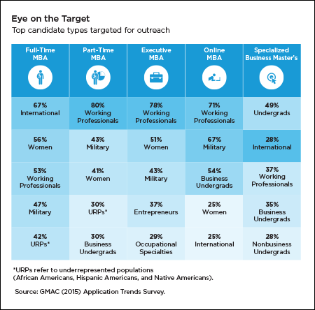 Top candidate types targeted for outreach by program type