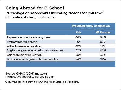 Going abroad for b-school