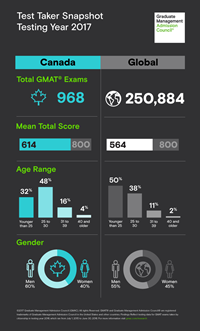Test taker profile