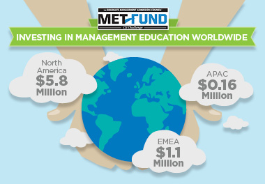 GMAC Invests in Management Education Worldwide