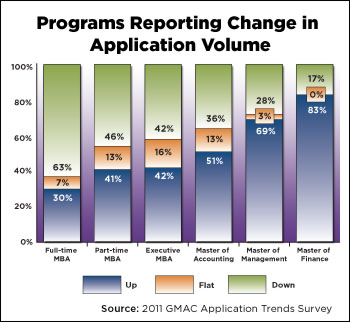 Caution Mba Program Ahead >> Application Trends Reveal Mba Caution