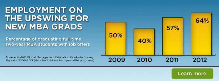 Employment on the Upswing for New MBA Grads