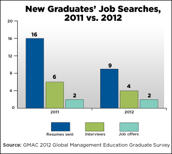 New Graduates' Job Searches 2011 vs. 2012