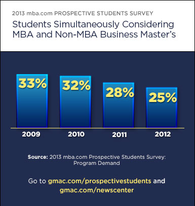 Students simultaneously considering MBA and non-MBA business master's