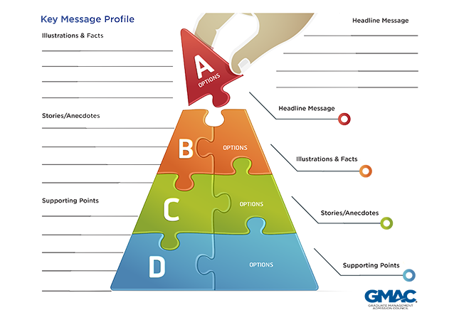image of message pyramid