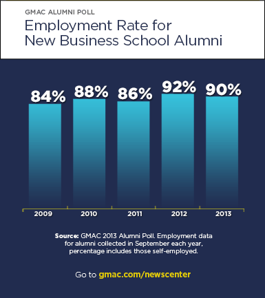 Employment Rate for New Business School Alumni
