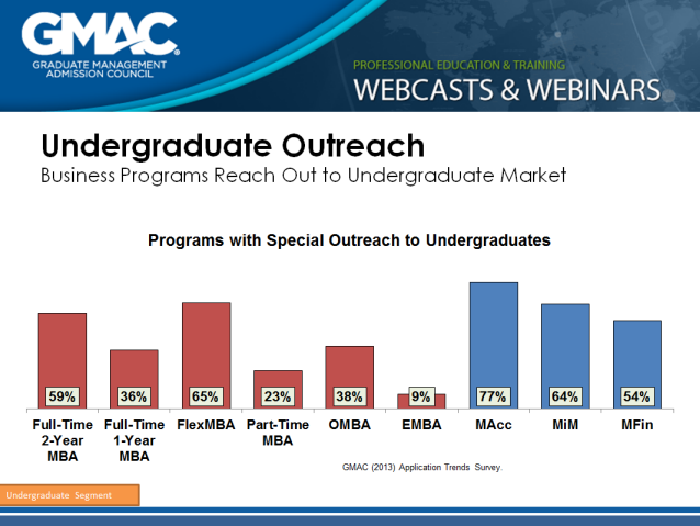 Undergraduate outreach matters to business programs
