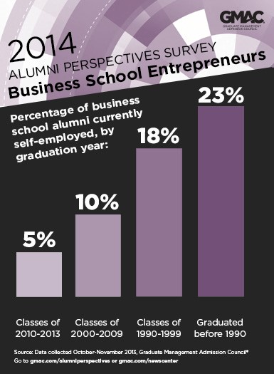 Alumni Perspectives infographic to: 2014 Alumni Perspectives Survey: B-School Entrepreneurs