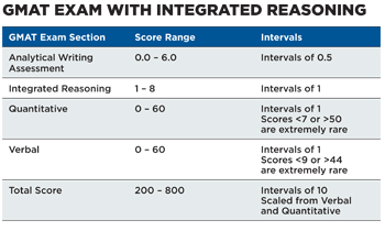 integrated reasoning score scale