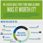Men and Part-Time MBA