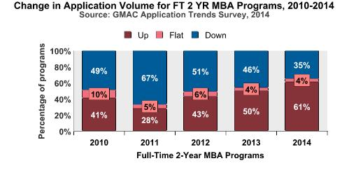 2014 App Trends Survey, FT Two Year MBA Volume