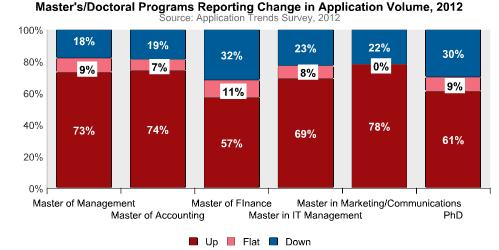 2012 Masters and PhD Application Volume