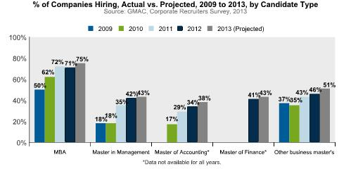 Corporate Recruiters Survey Hiring 2009-2013