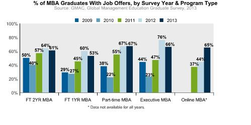 MBA Job Offers in 2013