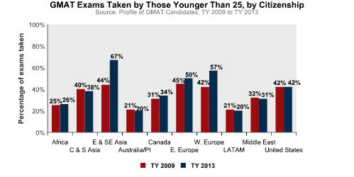 GMAT Trends for Under 25 Age Group, TY 2013