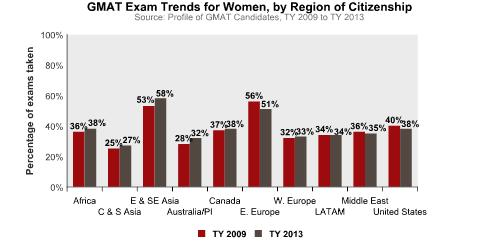 GMAT Trends for Women, TY 2013