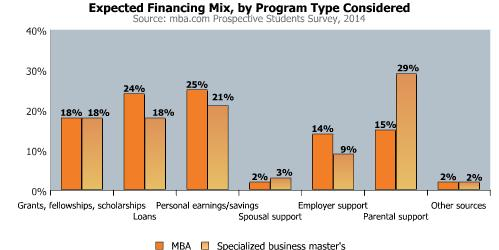 2014 Prospective Students-Financial Mix graphic
