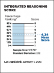 Integrated Reasoning Score Scale Jan 2013