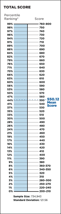 GMAT Total Score Percentile