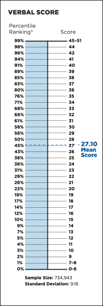 Verbal Section Percentile Table