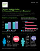 Women Making Gains Infographic
