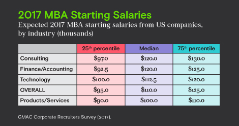 MBA Starting Salaries