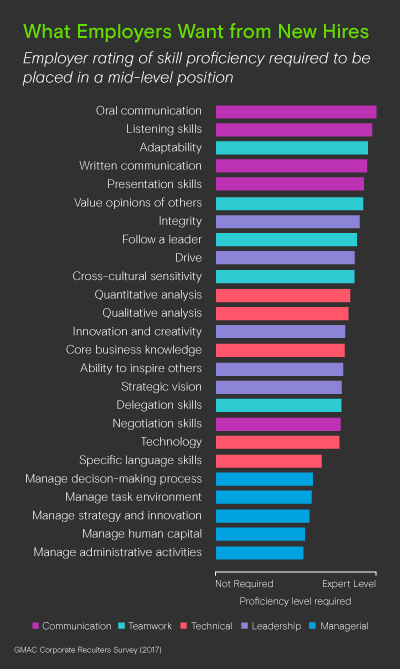skills employers value